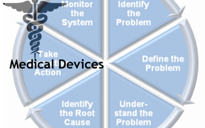 Protected: Medical Devices Root Cause Analysis
